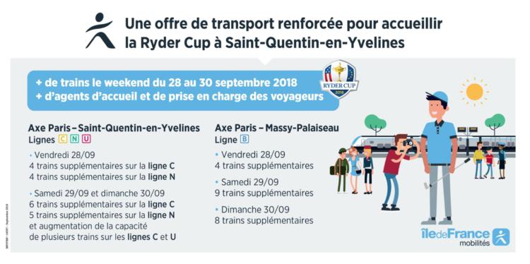 Ryder Cup : le point sur la circulation